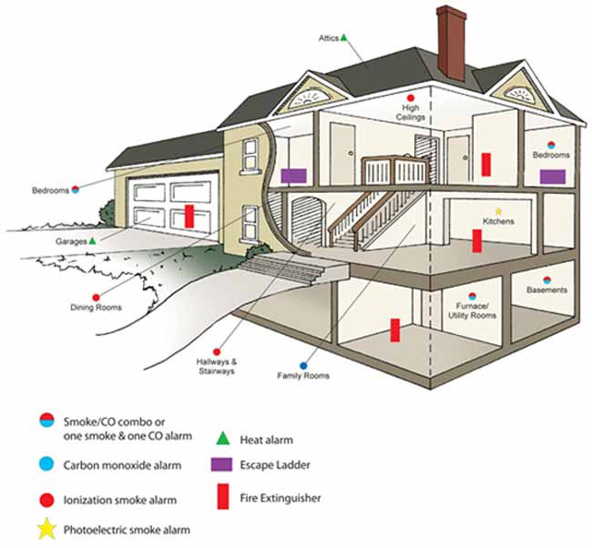 How to protect your house from natural disasters for Fire escape plan for kids